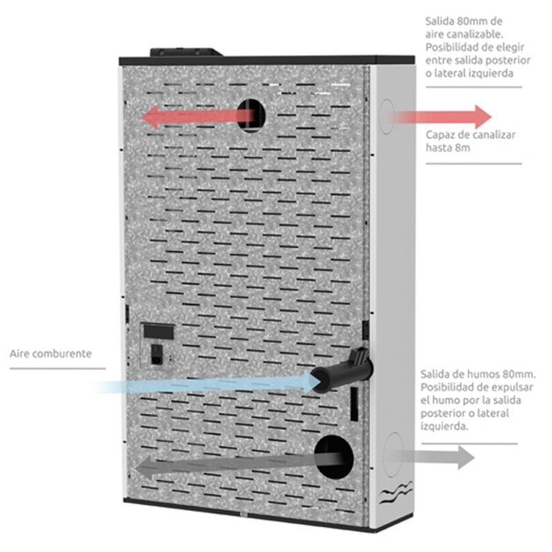 Estufa de pellets canalizable Efeso 12 kW salidas